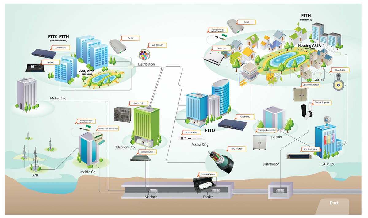 FTTH Solutions Creative System amp Engineering Pte Ltd